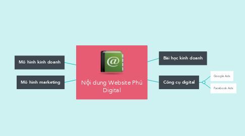Mind Map: Nội dung Website Phú Digital