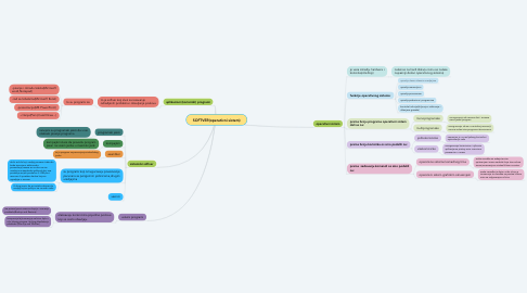 Mind Map: SOFTVER(operativni sistem)