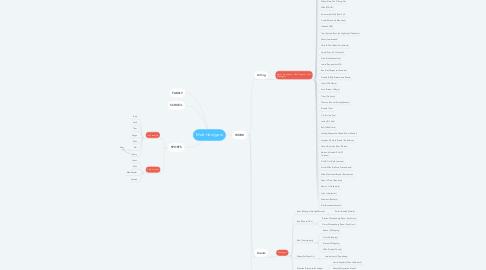Mind Map: Matt Herrijgers