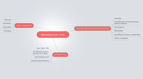 Mind Map: Selbstbestimmtes Lernen