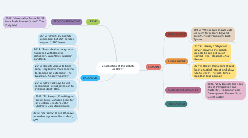 Mind Map: Visualisation of the debate on Brexit