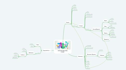 Mind Map: MOYSIKOKINHTIKO EVENT