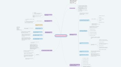 Mind Map: CALIDAD EDUCATIVA