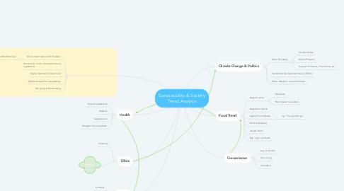Mind Map: Sustainability & Society Trend Analysis