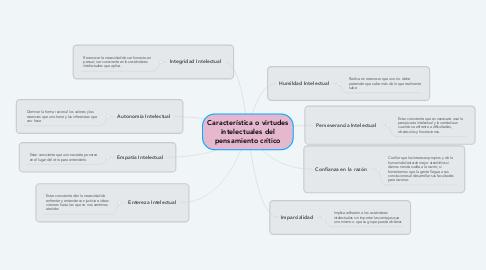 Mind Map: Característica o virtudes intelectuales del pensamiento crítico
