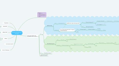 Mind Map: Business Development Manager