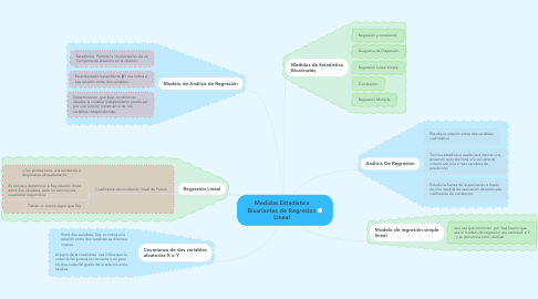 Mind Map: Medidas Estadística Bivariantes de Regresion Lineal