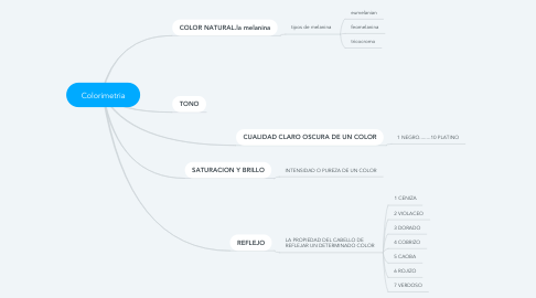 Mind Map: Colorimetria