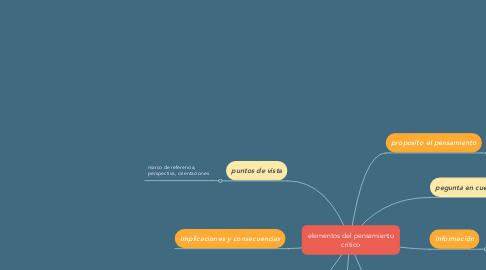 Mind Map: elementos del pensamiento critico