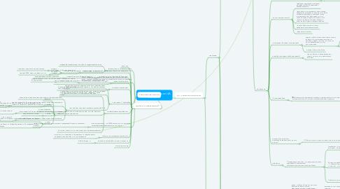Mind Map: Шаблон сегментации ЦА МАНАКОР