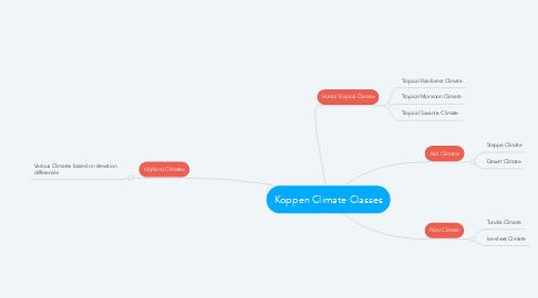 Mind Map: Koppen Climate Classes