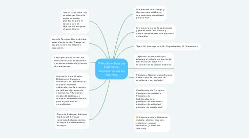 Mind Map: Métodos y Técnicas Didácticos, Importancia de los recursos.