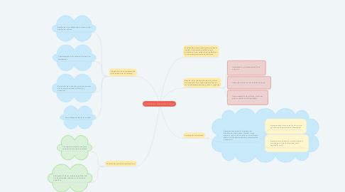 Mind Map: ACTORES DEL DESARROLLO LOCAL