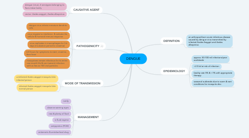 Mind Map: DENGUE