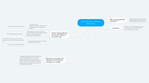 Mind Map: Lord of the Flies: Killing of Mother Pig