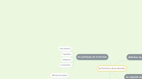 Mind Map: les fonctions du production