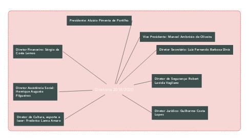 Mind Map: Diretoria 2018/2020