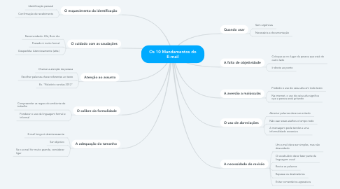 Mind Map: Os 10 Mandamentos do E-mail