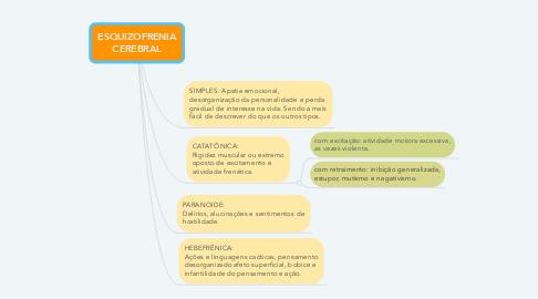 Mind Map: ESQUIZOFRENIA CEREBRAL
