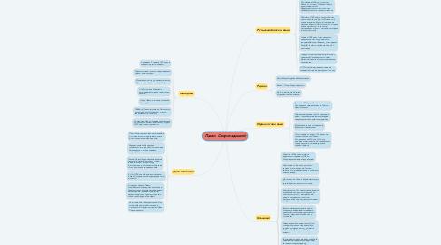 Mind Map: Павло  Скоропадський