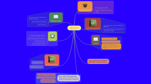 Mind Map: WHY CLIL?
