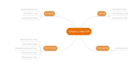 Mind Map: Create a New KPI