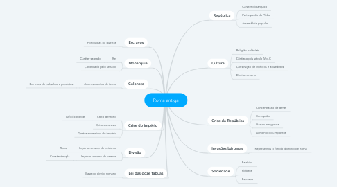 Mind Map: Roma antiga