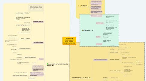 Mind Map: EQUIPOS DE ORIENTACIÓN Y EVALUACIÓN PSICOPEDAGÓGICA