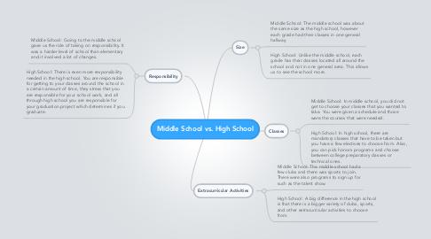 Mind Map: Middle School vs. High School