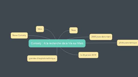 Mind Map: Curiosity : A la recherche de la Vie sur Mars