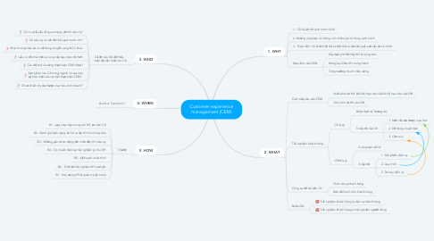 Mind Map: Customer experience management (CEM)
