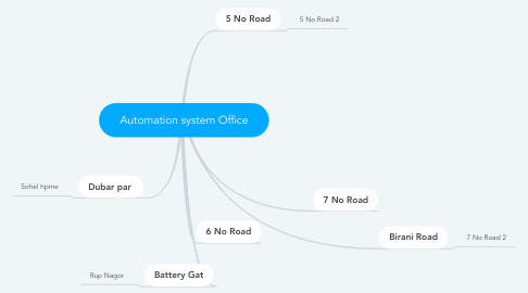 Mind Map: Automation system Office