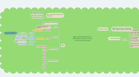 Mind Map: ADMINISTRACIÓN DE RECURSOS LOGÍSTICOS EN LA POLICÍA NACIONAL