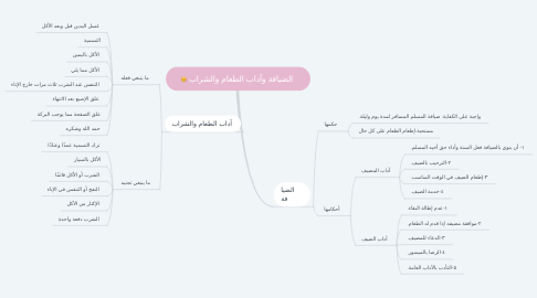 Mind Map: الضيافة وآداب الطعام والشراب