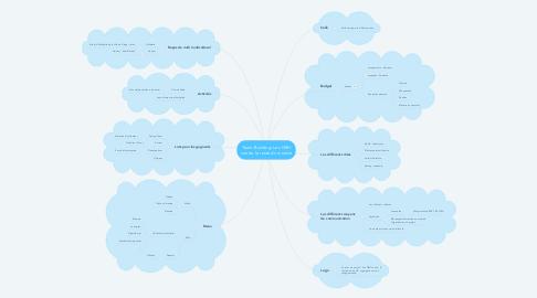 Mind Map: Team-Building: Les GRH contre le reste du monde
