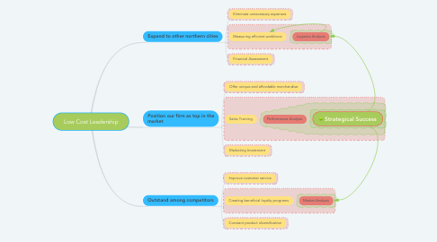 Mind Map: Low Cost Leadership