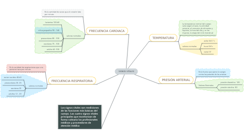 Mind Map: SIGNOS VITALES