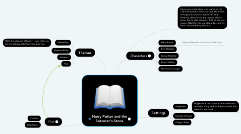 Mind Map: Harry Potter and the sorcerers stone