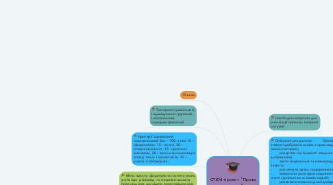 """Mind Map: СТЕМ-проєкт """"Права людини"""""""