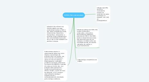 Mind Map: AINEs (Não esteroidais)