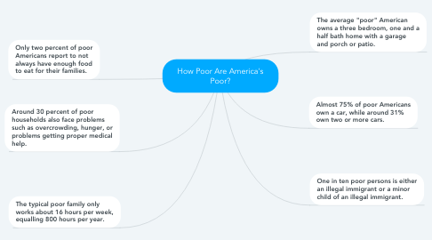 Mind Map: How Poor Are America's Poor?