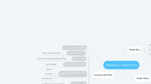 Mind Map: Padre Rico, Padre Pobre