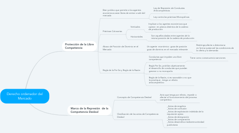 Mind Map: Derecho ordenador del Mercado