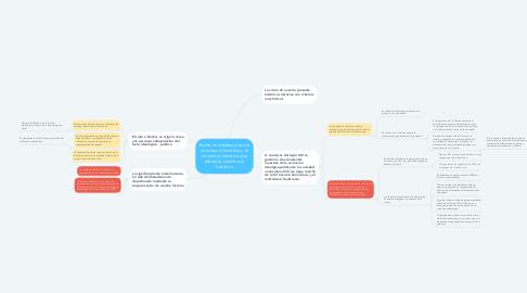 Mind Map: Existe un desfase entre la conciencia histórica y el momento histórico que afecta la conciencia histórica