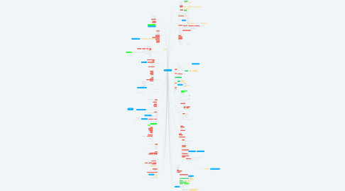 Mind Map: ポジティブ土着!!