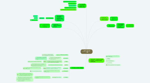 Mind Map: ART. 225 CF  / 88
