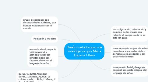 Mind Map: la comunidad sorda