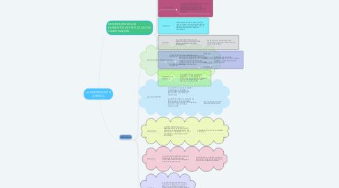 Mind Map: LA INVESTIGACIÓN JURÍDICA