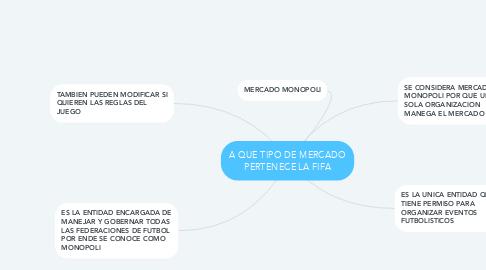 Mind Map: A QUE TIPO DE MERCADO PERTENECE LA FIFA