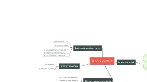 Mind Map: EL ARTE DE AMAR